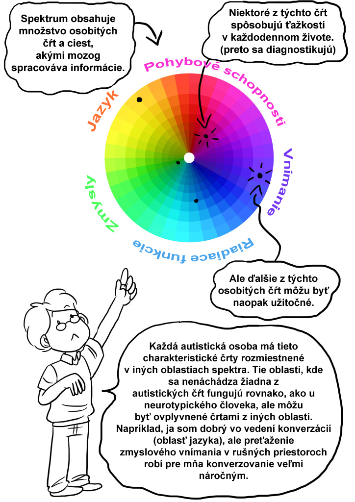 Porozumenie autistickému spektru komiks